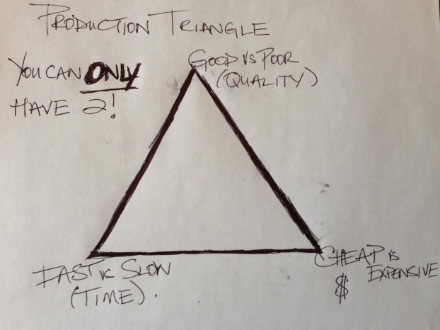 productiontriangle